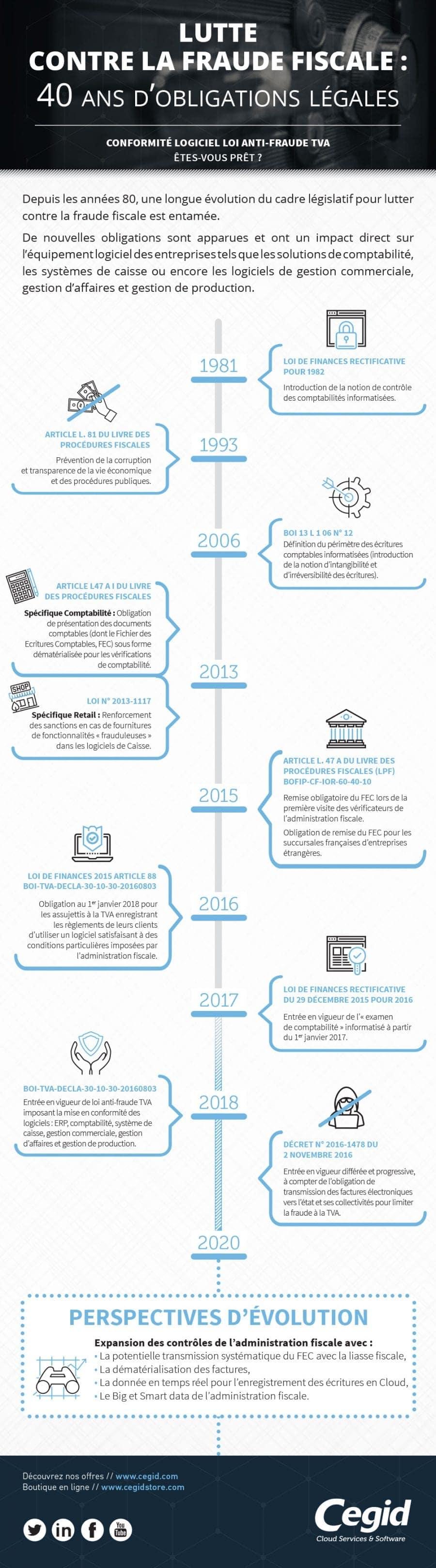 Loi anti fraude