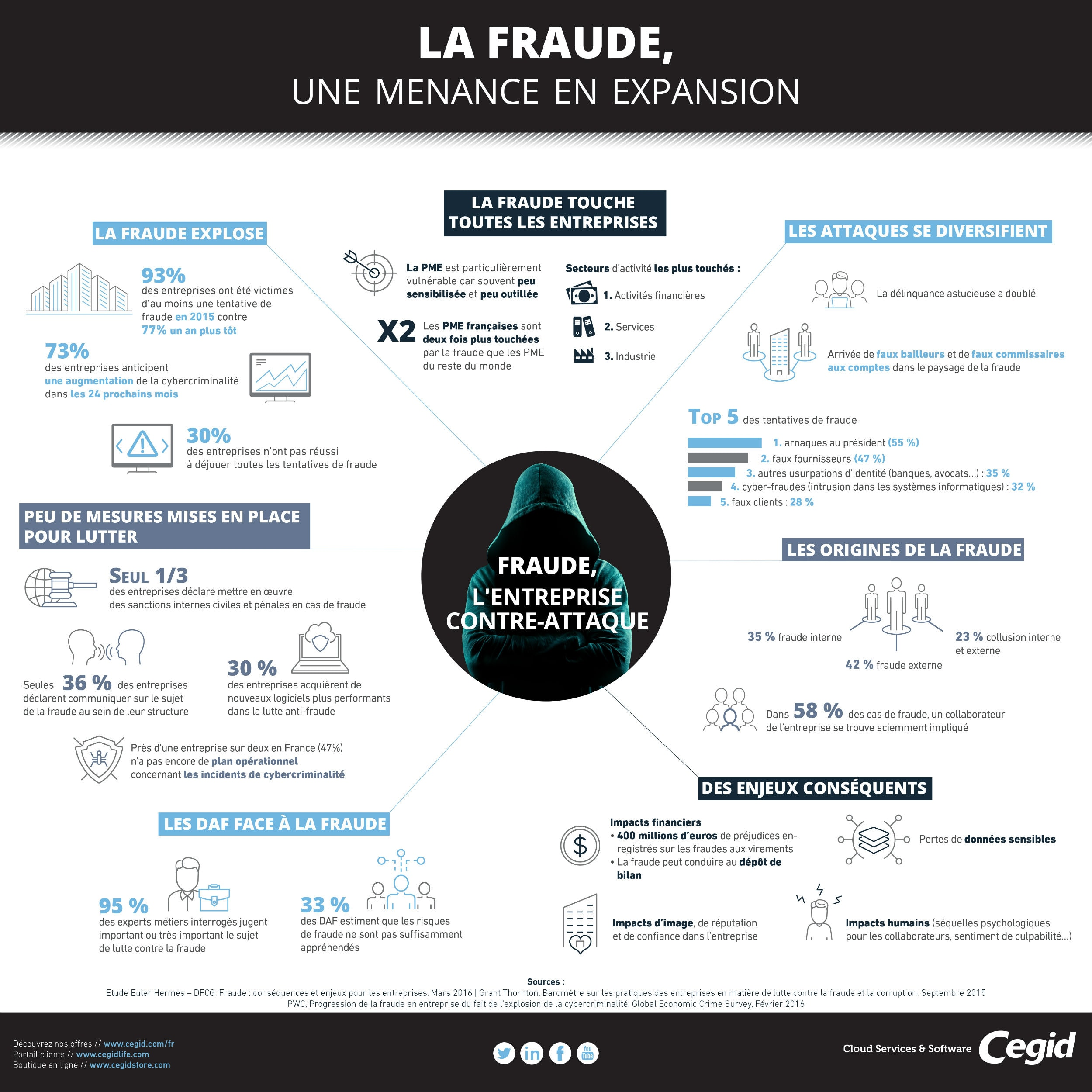 infographie-fraude-md
