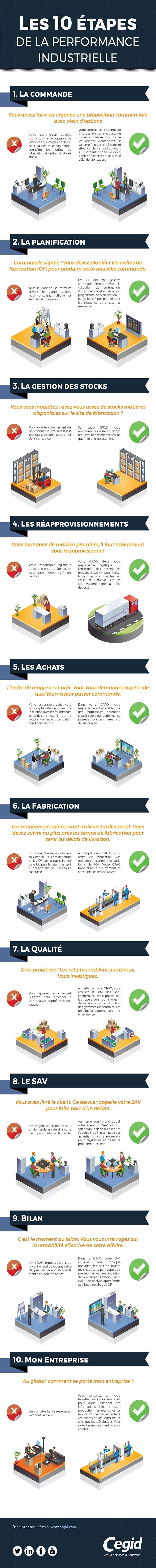 Les 10 étapes de la performance industrielle
