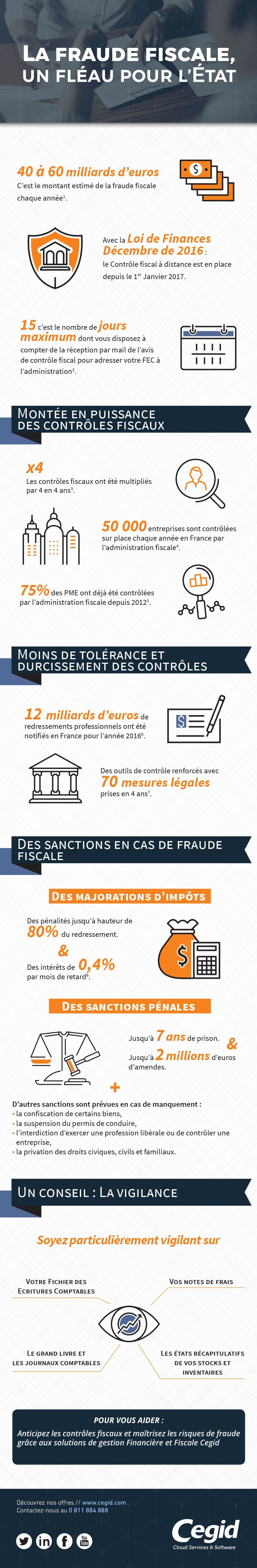 infographie maitrise risque fiscal