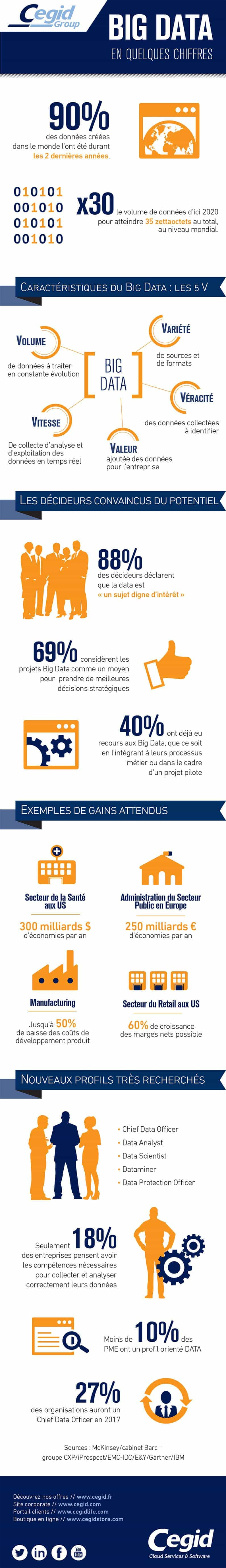 Infographie Big Data PCL