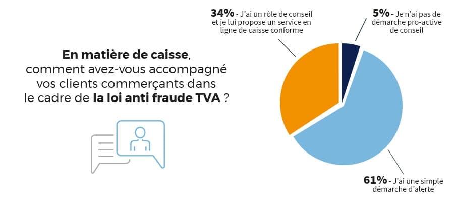 schema caisse anti fraude