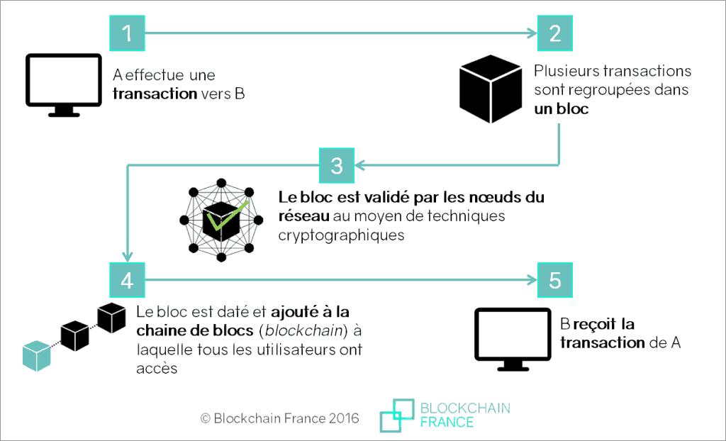 Fonctionnement Blockchain