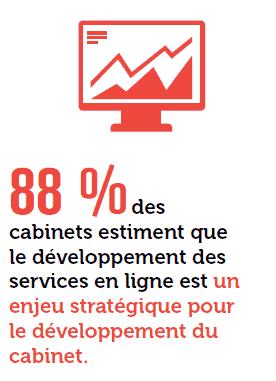 88% des cabinets estiment que le développement des services en ligne est un enjeu stratégique pour le développement du cabinet