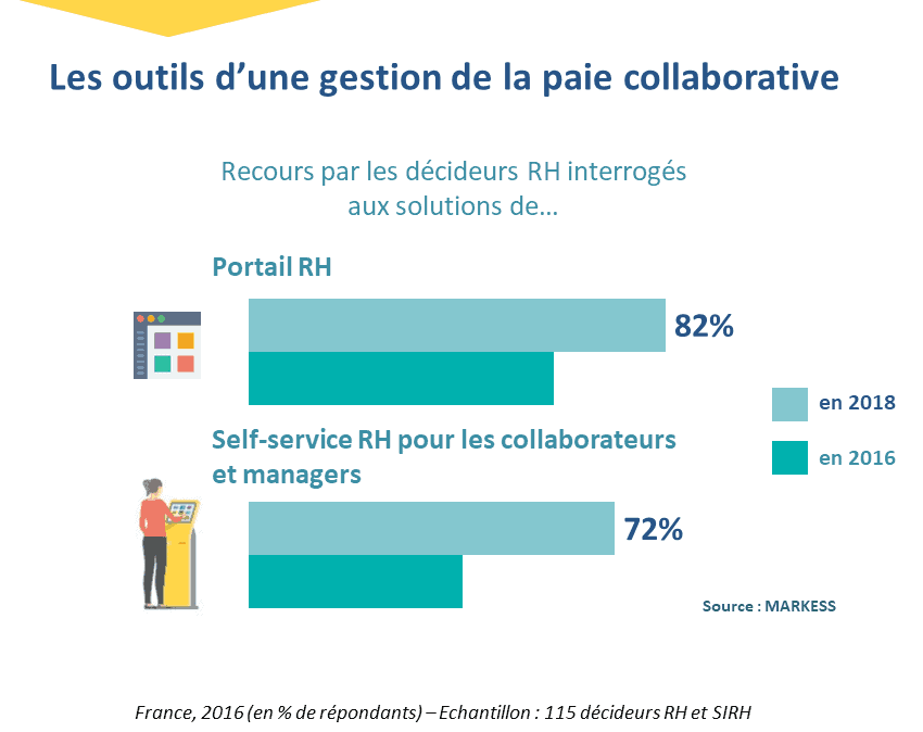 outils_gestion_paie_collaborative_blog