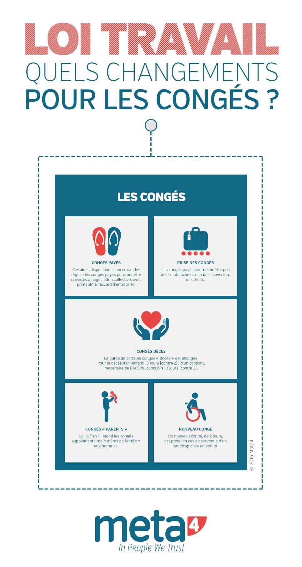 Infographie Loi travail et Congés