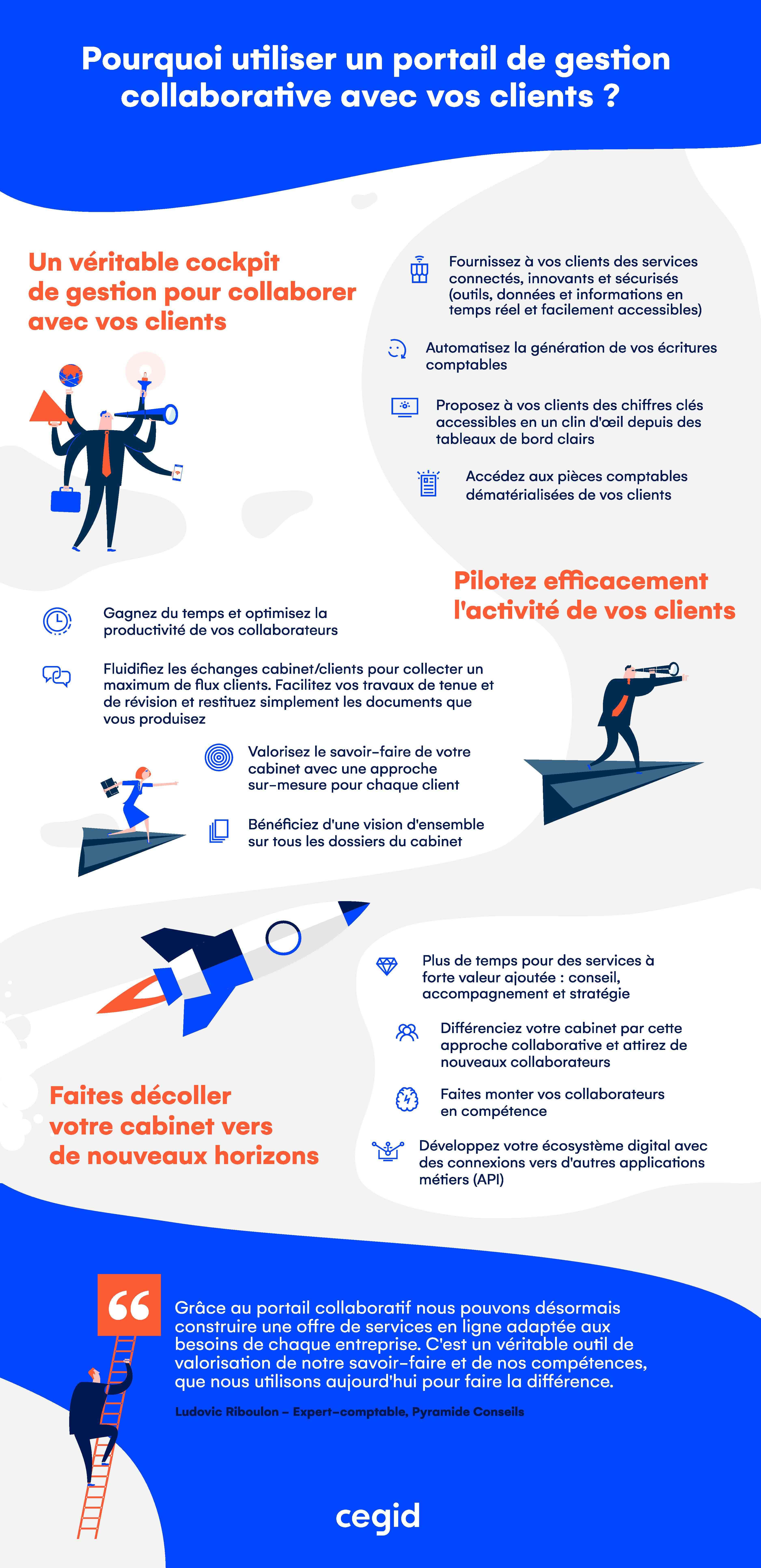 infographie portail de gestion collaborative