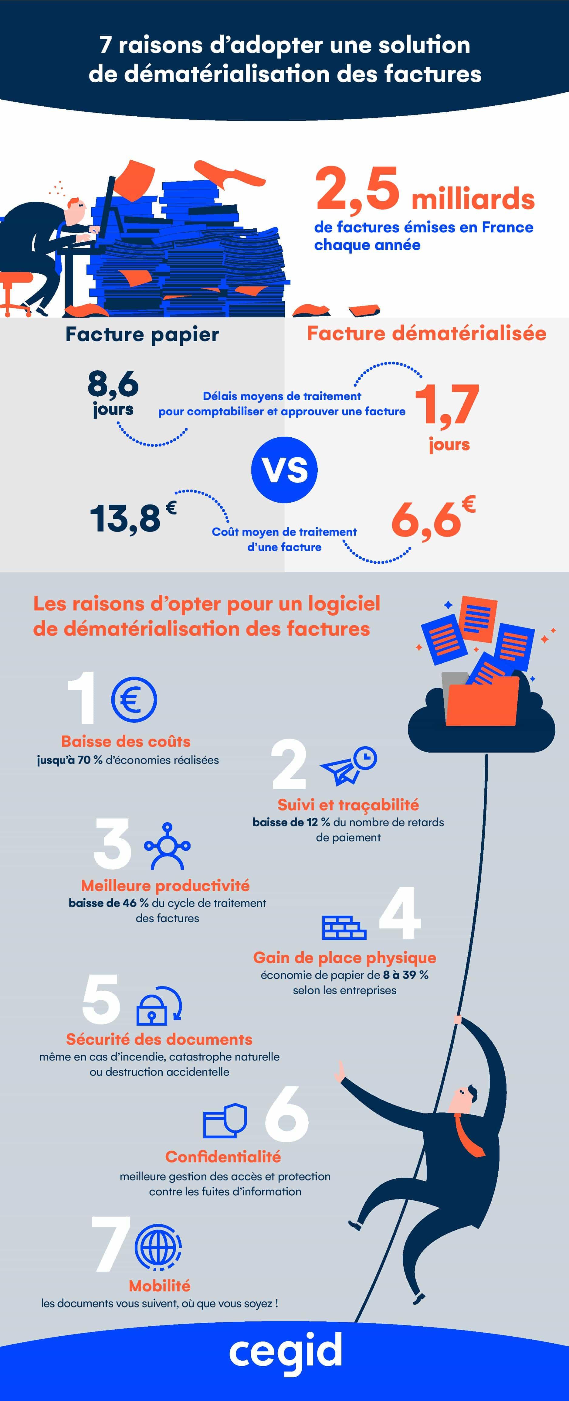 Infographie : 7 raisons d'adopter un logiciel de dématérialisation des factures – Le Portail Cegid