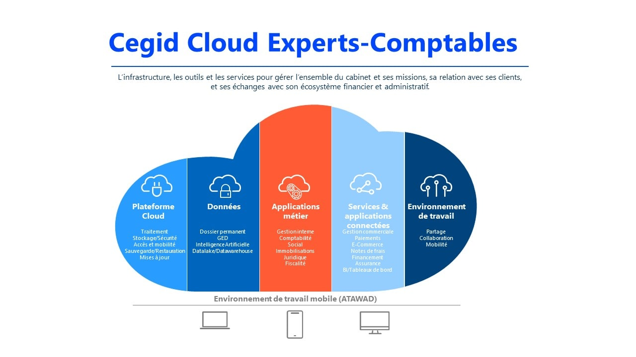 cloud-expert-comptable