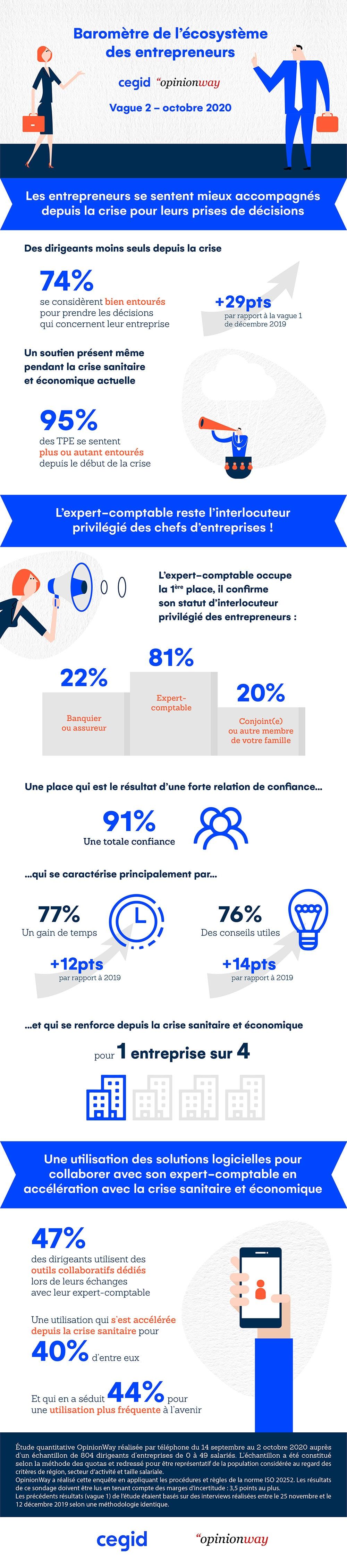 Baromètre des entrepreneurs octobre 2020 Cegid OpinionWay