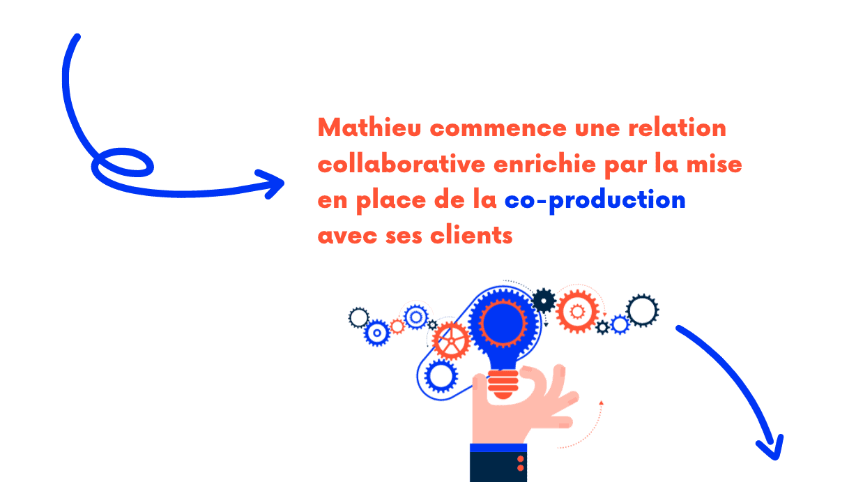 Comptabilité collaborative outils digitaux relation client
