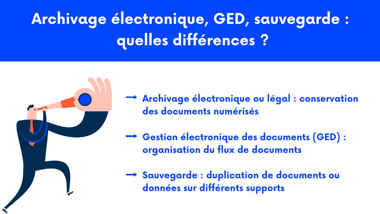 Différences archivage électronique, gestion électronique des documents et sauvegarde
