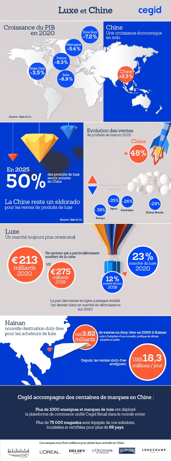 chiffres clés marché du luxe en chine