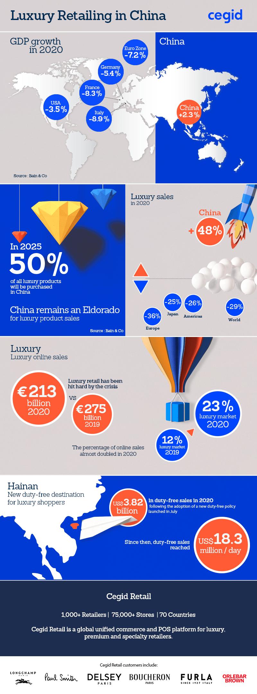 key figures international retailing in china